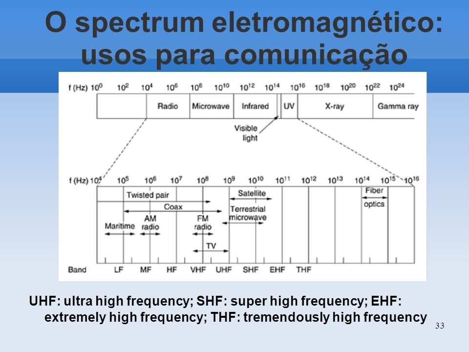 33 O spectrum eletromagnético: usos para comunicação UHF: ultra high frequency; SHF: super high frequency; EHF: extremely high frequency; THF: tremend