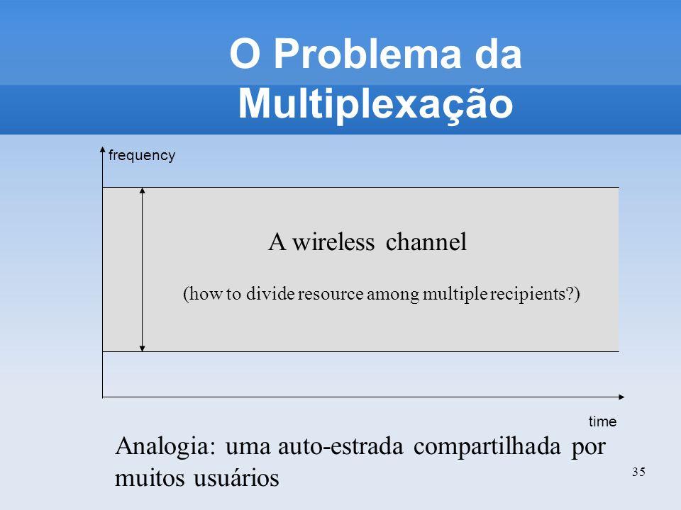 35 O Problema da Multiplexação Analogia: uma auto-estrada compartilhada por muitos usuários time frequency A wireless channel (how to divide resource