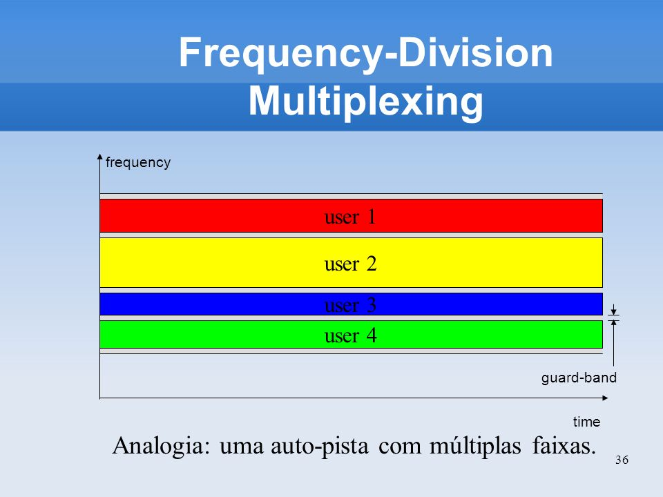 36 Frequency-Division Multiplexing Analogia: uma auto-pista com múltiplas faixas. time frequency user 1 user 2 user 3 user 4 guard-band