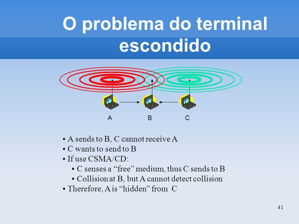 41 O problema do terminal escondido BAC A sends to B, C cannot receive A C wants to send to B If use CSMA/CD: C senses a free medium, thus C sends to