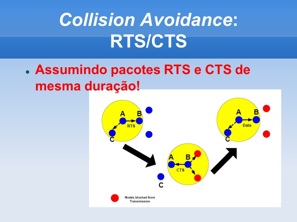 47 Collision Avoidance: RTS/CTS Assumindo pacotes RTS e CTS de mesma duração!