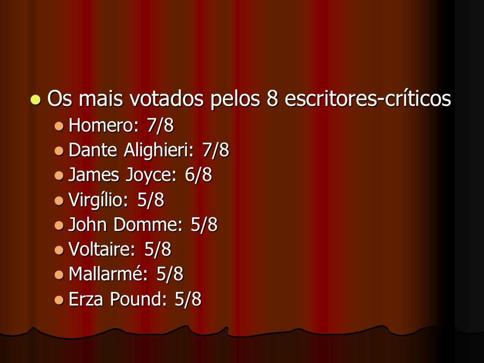 Os mais votados pelos 8 escritores-críticos Os mais votados pelos 8 escritores-críticos Homero: 7/8 Homero: 7/8 Dante Alighieri: 7/8 Dante Alighieri: