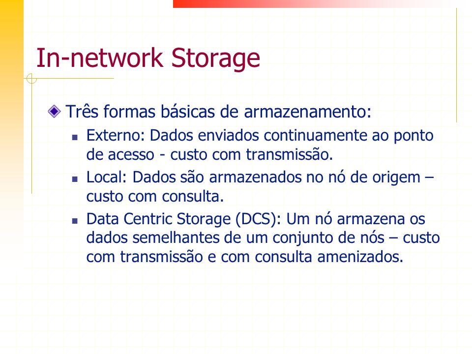 In-network Storage Três formas básicas de armazenamento: Externo: Dados enviados continuamente ao ponto de acesso - custo com transmissão. Local: Dado