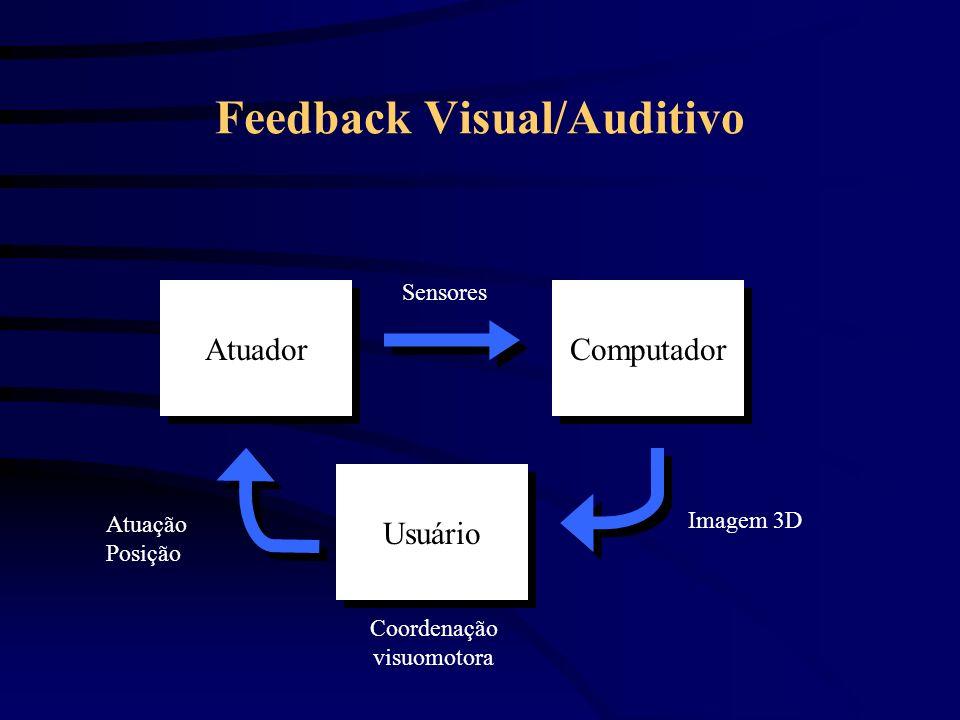 Feedback de Forças Atuador Usuário Computador Imagem 3D Sensores Atuação Posição Coordenação visuomotora Feedback
