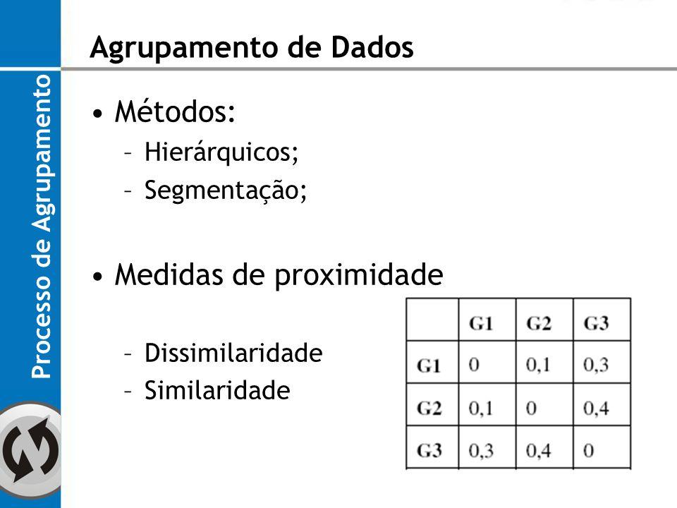 Métricas comuns em medidas de proximidade Processo de Agrupamento Agrupamento de Dados Figura 2: Surpefícies observadas pelas distâncias Euclidiana, Mahalanobis e Manhattan
