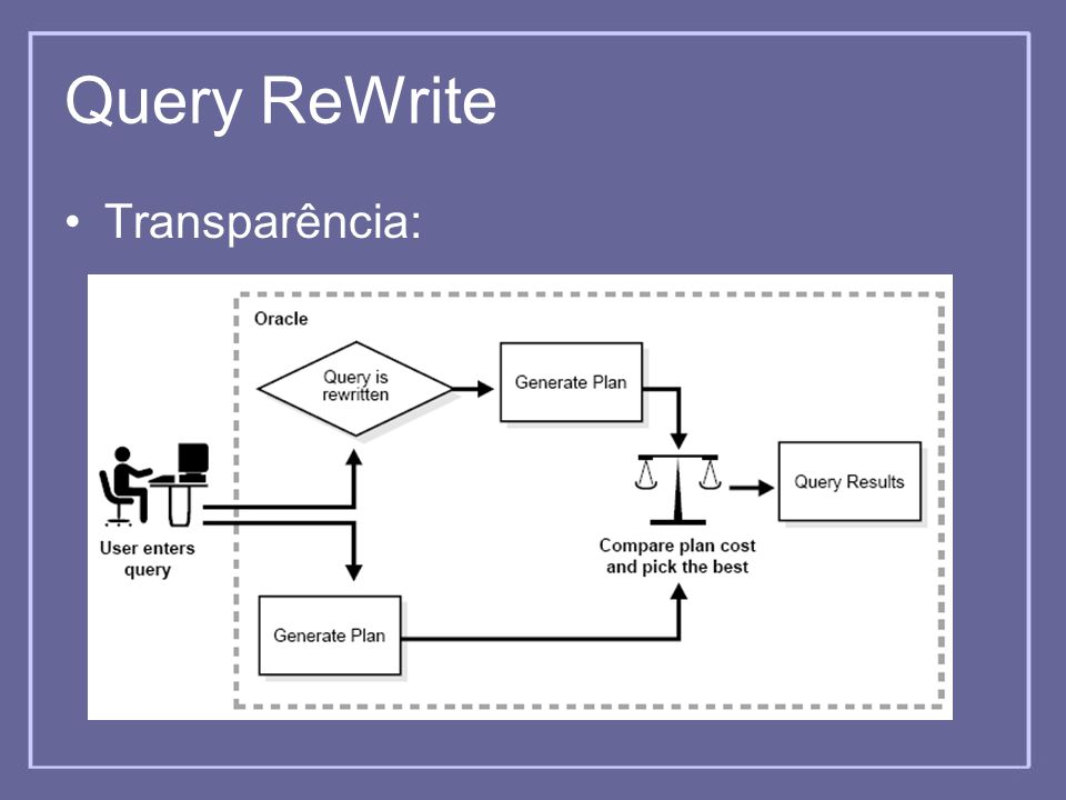 Query ReWrite Transparência: