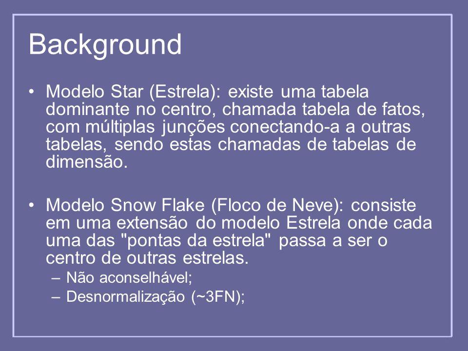 Background Modelo Star (Estrela): existe uma tabela dominante no centro, chamada tabela de fatos, com múltiplas junções conectando-a a outras tabelas,