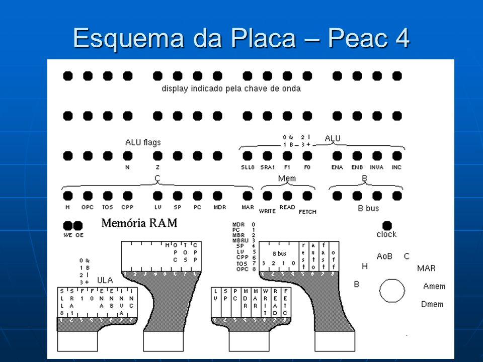 Esquema da Placa – Peac 4
