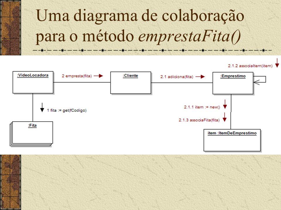 Uma diagrama de colaboração para o método emprestaFita()