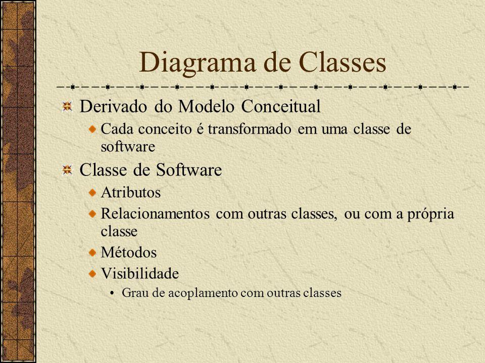 Diagrama de Classes Derivado do Modelo Conceitual Cada conceito é transformado em uma classe de software Classe de Software Atributos Relacionamentos