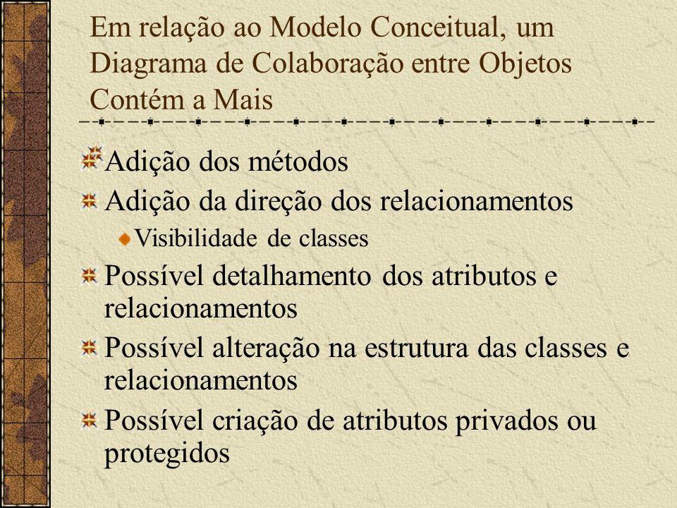 Em relação ao Modelo Conceitual, um Diagrama de Colaboração entre Objetos Contém a Mais Adição dos métodos Adição da direção dos relacionamentos Visib