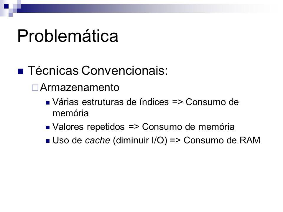 Problemática Técnicas Convencionais: Armazenamento Várias estruturas de índices => Consumo de memória Valores repetidos => Consumo de memória Uso de c