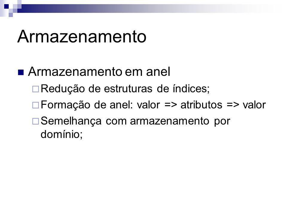 Armazenamento Armazenamento em anel Redução de estruturas de índices; Formação de anel: valor => atributos => valor Semelhança com armazenamento por d