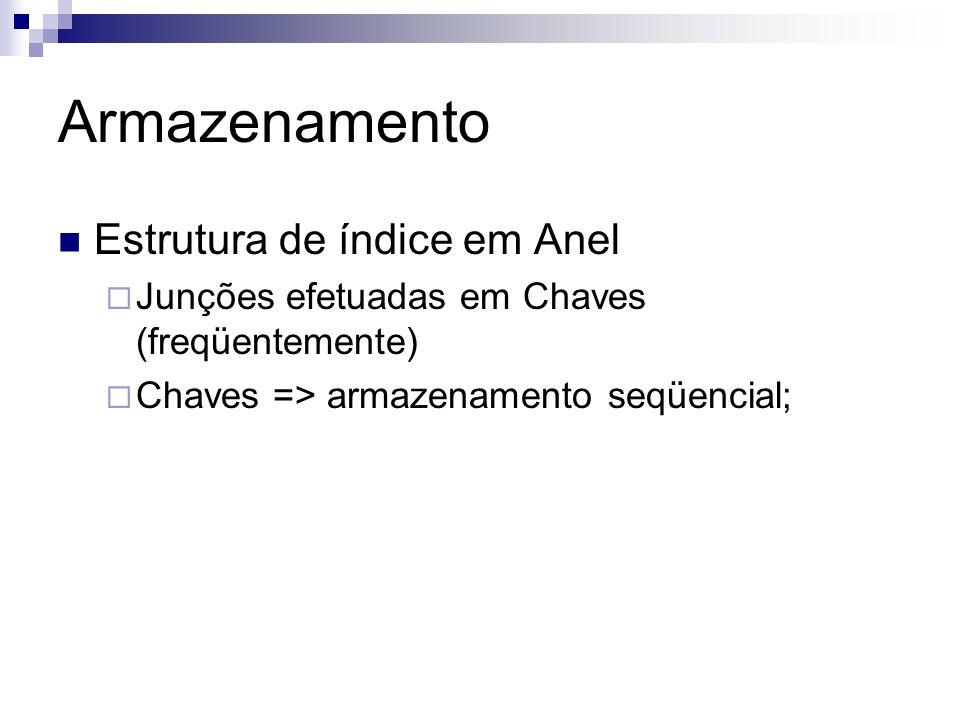 Armazenamento Estrutura de índice em Anel Junções efetuadas em Chaves (freqüentemente) Chaves => armazenamento seqüencial;