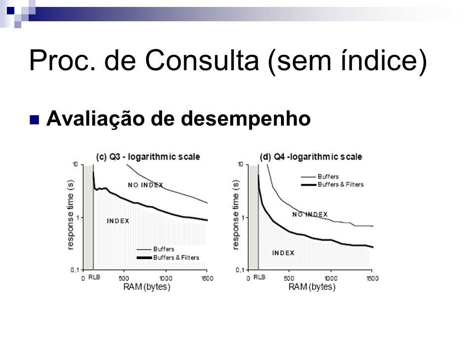 Proc. de Consulta (sem índice) Avaliação de desempenho