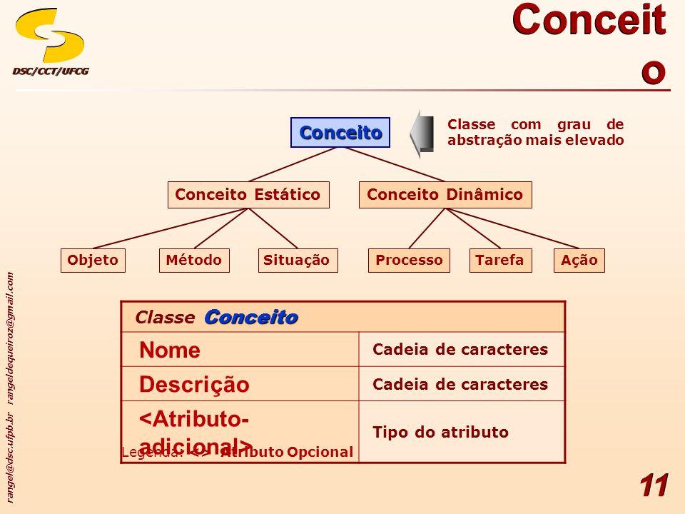 rangel@dsc.ufpb.br rangeldequeiroz@gmail.com DSC/CCT/UFCGDSC/CCT/UFCG 11 Conceit o Classe com grau de abstração mais elevado Conceito Classe Conceito