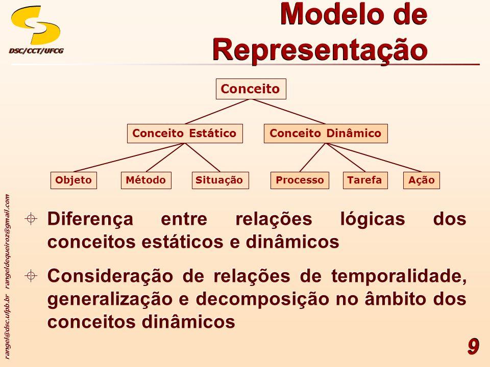 rangel@dsc.ufpb.br rangeldequeiroz@gmail.com DSC/CCT/UFCGDSC/CCT/UFCG 9 Modelo de Representação Conceito Ação TarefaProcessoSituaçãoMétodo Objeto Conc
