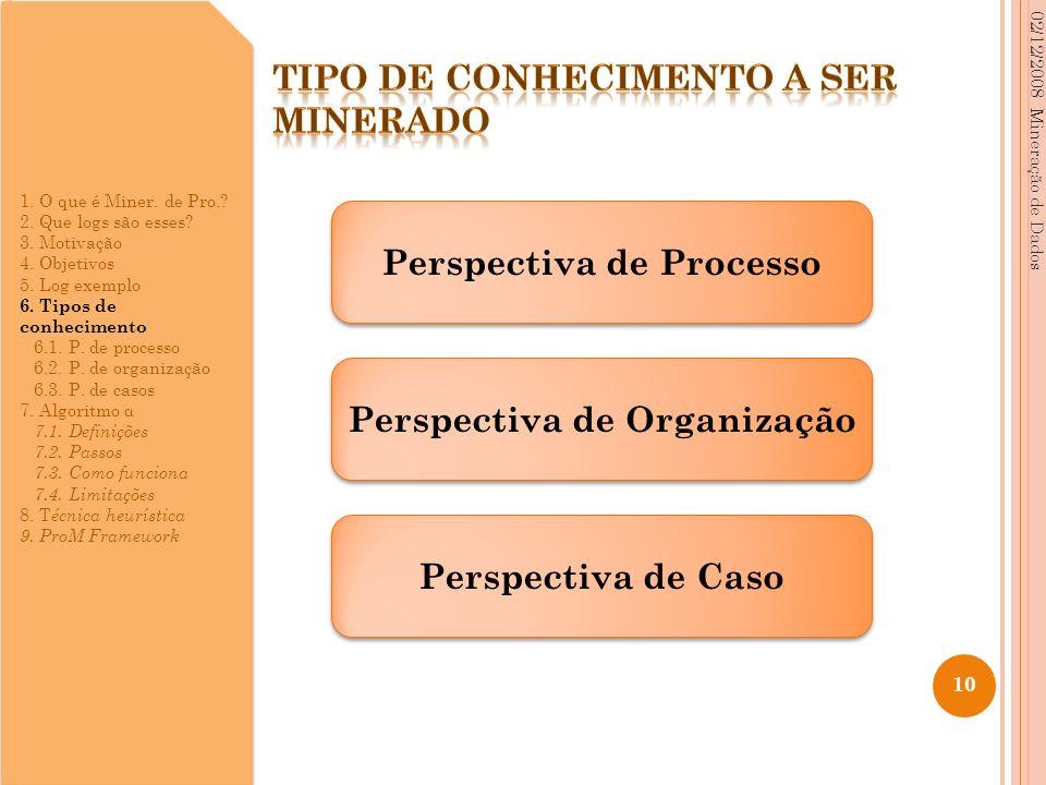 02/12/2008 Mineração de Dados 10 Perspectiva de Processo Perspectiva de Organização Perspectiva de Caso 1. O que é Miner. de Pro.? 2. Que logs são ess