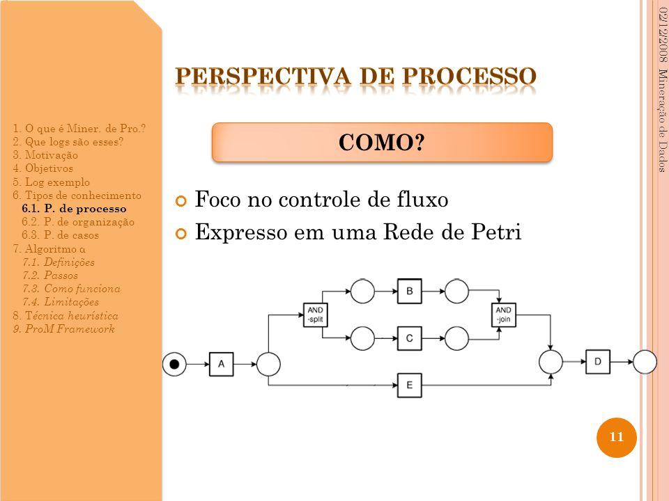 Foco no controle de fluxo Expresso em uma Rede de Petri 02/12/2008 Mineração de Dados 11 COMO? 1. O que é Miner. de Pro.? 2. Que logs são esses? 3. Mo