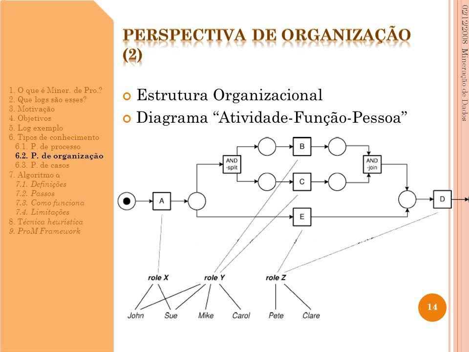 Estrutura Organizacional Diagrama Atividade-Função-Pessoa 02/12/2008 Mineração de Dados 14 1. O que é Miner. de Pro.? 2. Que logs são esses? 3. Motiva