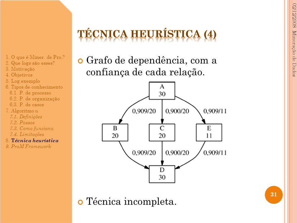Grafo de dependência, com a confiança de cada relação. Técnica incompleta. 02/12/2008 Mineração de Dados 31 1. O que é Miner. de Pro.? 2. Que logs são