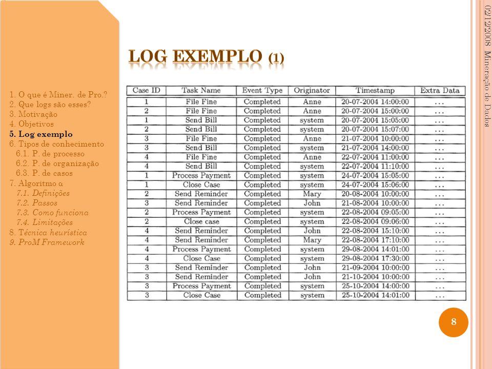 02/12/2008 Mineração de Dados 8 1. O que é Miner. de Pro.? 2. Que logs são esses? 3. Motivação 4. Objetivos 5. Log exemplo 6. Tipos de conhecimento 6.