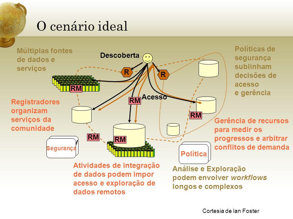 O cenário ideal R R Registradores organizam serviços da comunidade Acesso Atividades de integração de dados podem impor acesso e exploração de dados r