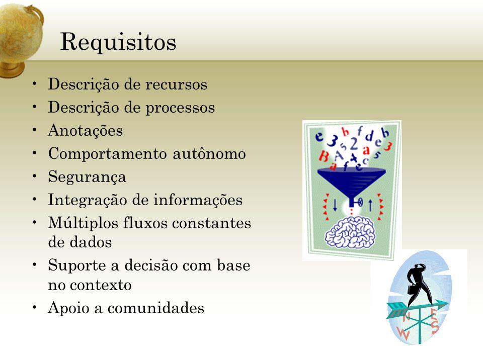 Requisitos Descrição de recursos Descrição de processos Anotações Comportamento autônomo Segurança Integração de informações Múltiplos fluxos constant