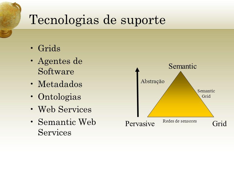Tecnologias de suporte Grids Agentes de Software Metadados Ontologias Web Services Semantic Web Services Semantic PervasiveGrid Semantic Grid Abstraçã