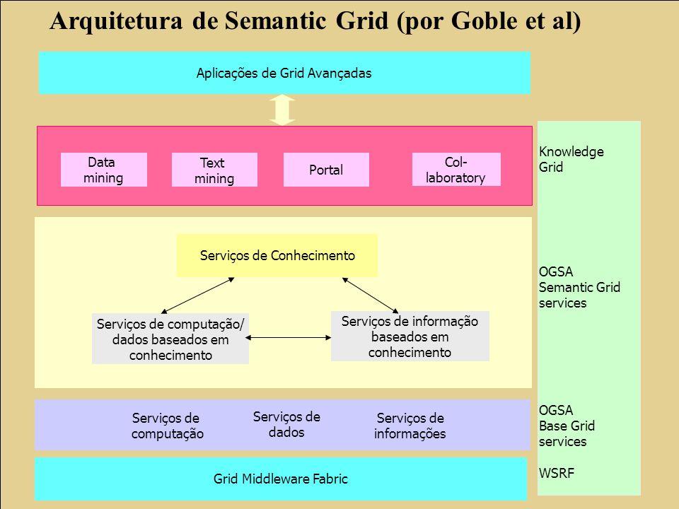 Serviços de Conhecimento Serviços de computação/ dados baseados em conhecimento Serviços de informação baseados em conhecimento Serviços de computação