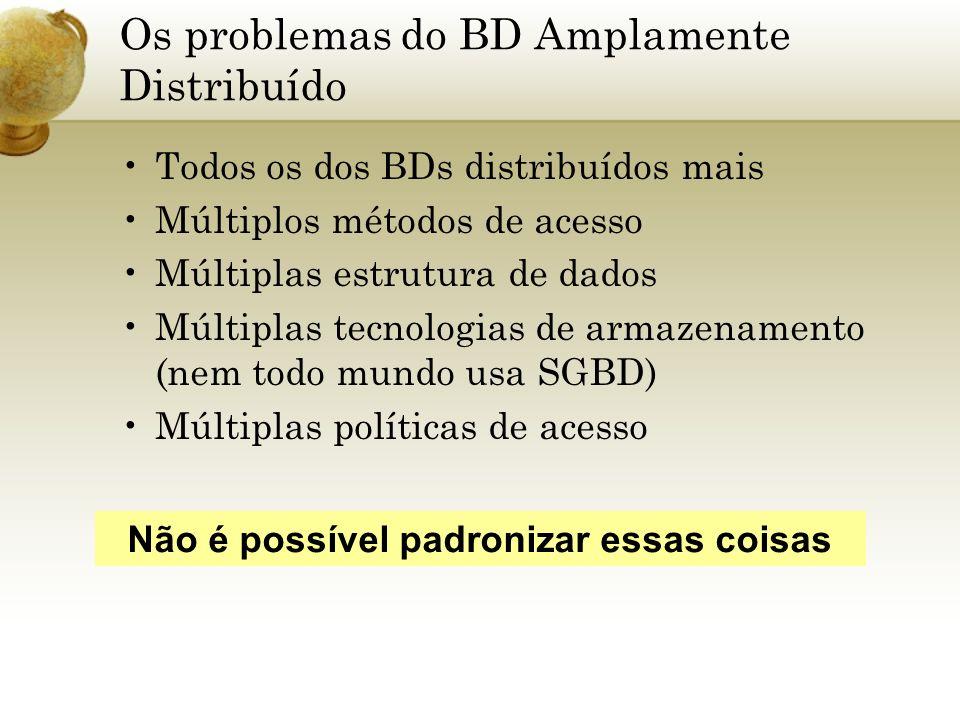 Os problemas do BD Amplamente Distribuído Todos os dos BDs distribuídos mais Múltiplos métodos de acesso Múltiplas estrutura de dados Múltiplas tecnol