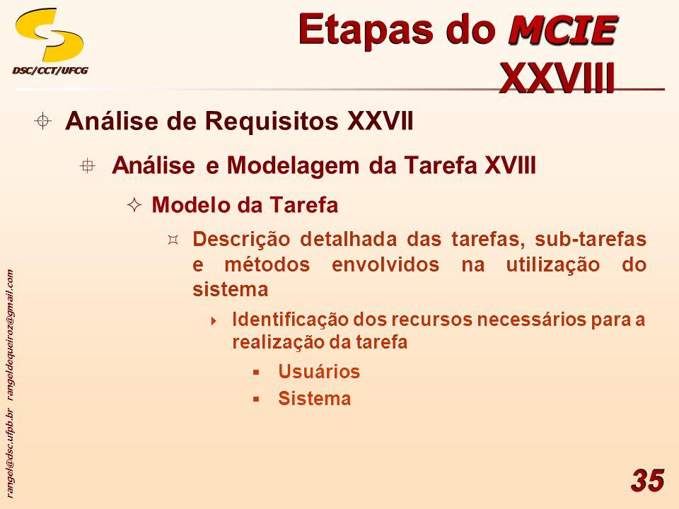 rangel@dsc.ufpb.br rangeldequeiroz@gmail.com DSC/CCT/UFCGDSC/CCT/UFCG 35 Análise de Requisitos XXVII Análise e Modelagem da Tarefa XVIII Modelo da Tarefa Descrição detalhada das tarefas, sub-tarefas e métodos envolvidos na utilização do sistema Identificação dos recursos necessários para a realização da tarefa Usuários Sistema Análise de Requisitos XXVII Análise e Modelagem da Tarefa XVIII Modelo da Tarefa Descrição detalhada das tarefas, sub-tarefas e métodos envolvidos na utilização do sistema Identificação dos recursos necessários para a realização da tarefa Usuários Sistema MCIE Etapas do MCIE XXVIII