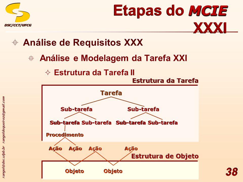 rangel@dsc.ufpb.br rangeldequeiroz@gmail.com DSC/CCT/UFCGDSC/CCT/UFCG 38 Análise de Requisitos XXX Análise e Modelagem da Tarefa XXI Estrutura da Tarefa II Análise de Requisitos XXX Análise e Modelagem da Tarefa XXI Estrutura da Tarefa II MCIE Etapas do MCIE XXXI Estrutura da Tarefa Tarefa Sub-tarefa Procedimento Ação Estrutura de Objeto Objeto Ação