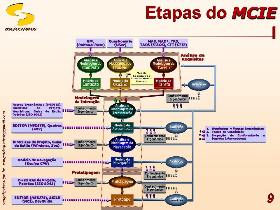 rangel@dsc.ufpb.br rangeldequeiroz@gmail.com DSC/CCT/UFCGDSC/CCT/UFCG 30 Análise de Requisitos XXII Análise e Modelagem da Tarefa XIII Análise da Tarefa II Direcionamento Ponto de Vista do Usuário Objetivos/ Metas Lógica de execução (Plano de ações e Estrutura da tarefa e de sub-tarefas) Conceitos e objetos utilizados durante a execução da tarefa Procedimentos (métodos) adotados para atingir os objetivos/ metas Análise de Requisitos XXII Análise e Modelagem da Tarefa XIII Análise da Tarefa II Direcionamento Ponto de Vista do Usuário Objetivos/ Metas Lógica de execução (Plano de ações e Estrutura da tarefa e de sub-tarefas) Conceitos e objetos utilizados durante a execução da tarefa Procedimentos (métodos) adotados para atingir os objetivos/ metas MCIE Etapas do MCIE XXIII