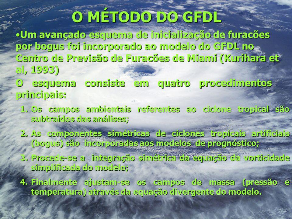 O MÉTODO DO GFDL Um avançado esquema de inicialização de furacões por bogus foi incorporado ao modelo do GFDL no Centro de Previsão de Furacões de Mia