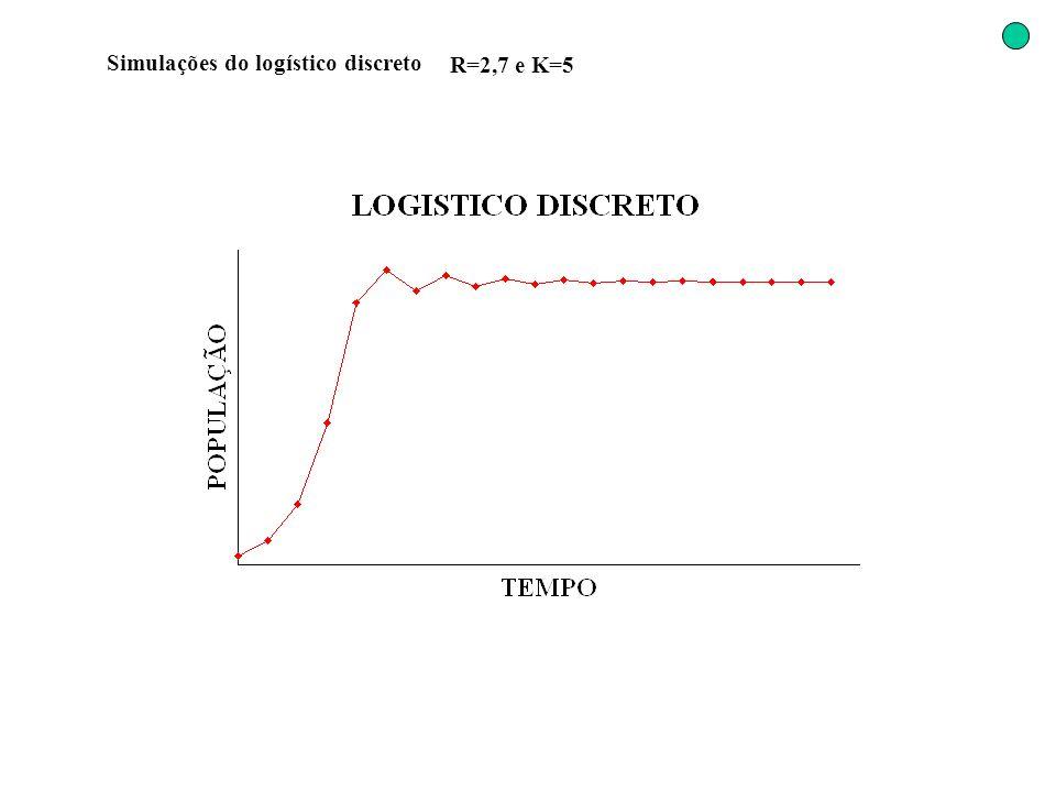 Simulações do logístico discreto R=2,7 e K=5