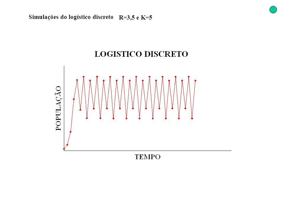 Simulações do logístico discreto R=3,5 e K=5
