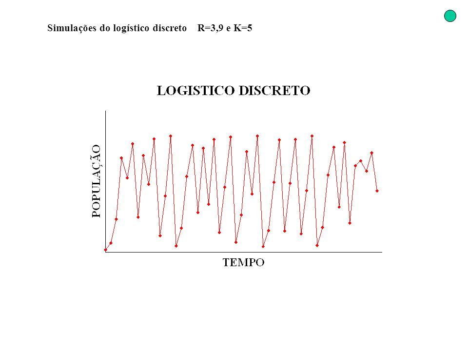 Simulações do logístico discreto R=3,9 e K=5
