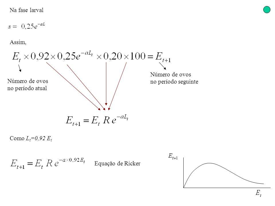 Na fase larval Número de ovos no período atual Assim, Número de ovos no período seguinte Como L t =0,92 E t Equação de Ricker