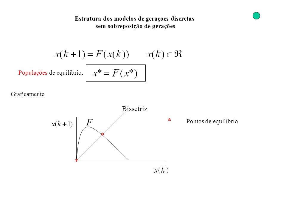 Estrutura dos modelos de gerações discretas sem sobreposição de gerações Populações de equilíbrio: Graficamente * * * Pontos de equilíbrio Bissetriz F