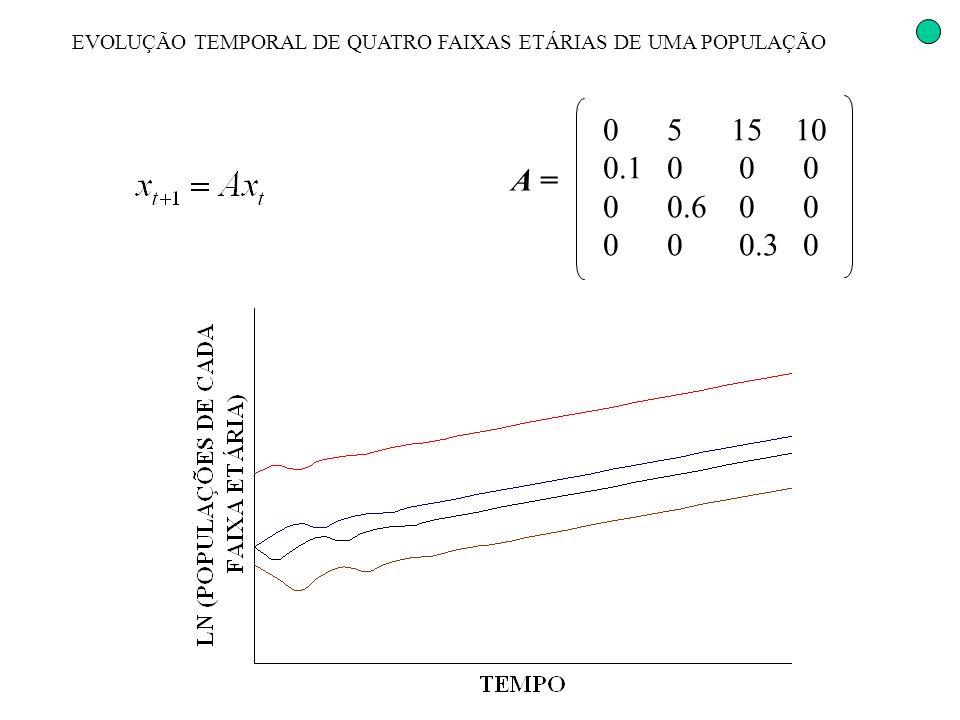 EVOLUÇÃO TEMPORAL DE QUATRO FAIXAS ETÁRIAS DE UMA POPULAÇÃO 0 5 15 10 0.1 0 0 0 0 0.6 0 0 0 0 0.3 0 A =