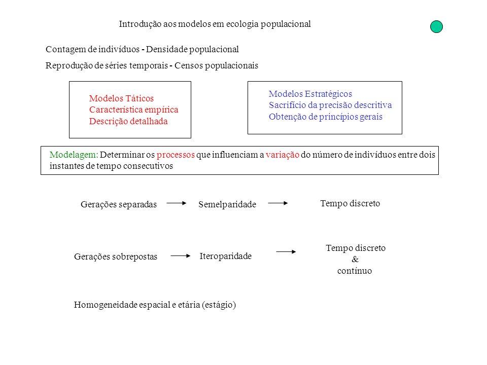 Introdução aos modelos em ecologia populacional Contagem de indivíduos - Densidade populacional Reprodução de séries temporais - Censos populacionais