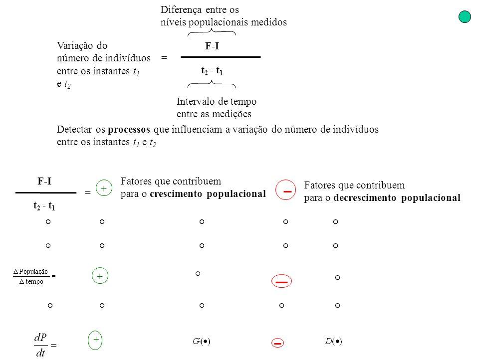 Variação do número de indivíduos entre os instantes t 1 e t 2 = F-I t 2 - t 1 Diferença entre os níveis populacionais medidos Intervalo de tempo entre