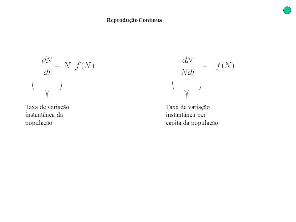 Reprodução Contínua Taxa de variação instantânea da população Taxa de variação instantânea per capita da população
