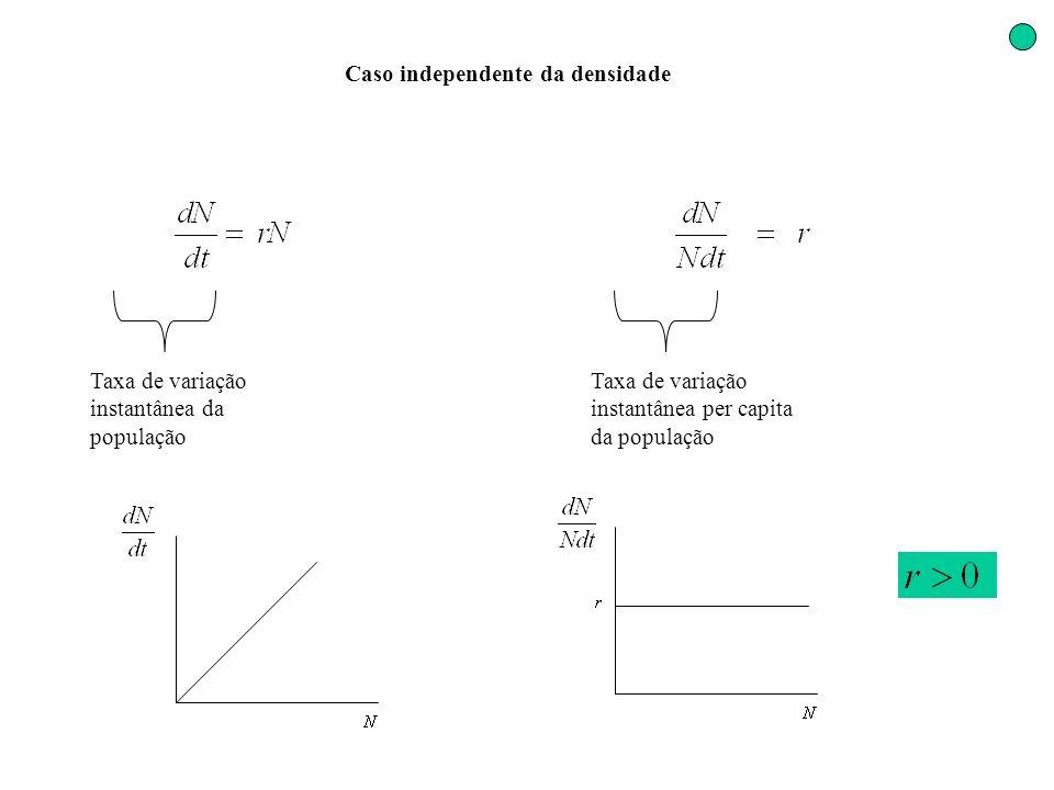 Caso independente da densidade Taxa de variação instantânea da população Taxa de variação instantânea per capita da população