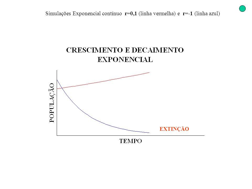 Simulações Exponencial contínuo r=0,1 (linha vermelha) e r=-1 (linha azul) EXTINÇÃO