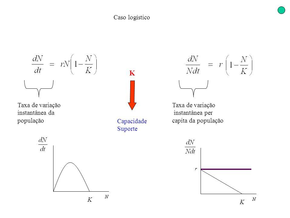 Taxa de variação instantânea da população Caso logístico Taxa de variação instantânea per capita da população KK Capacidade Suporte K