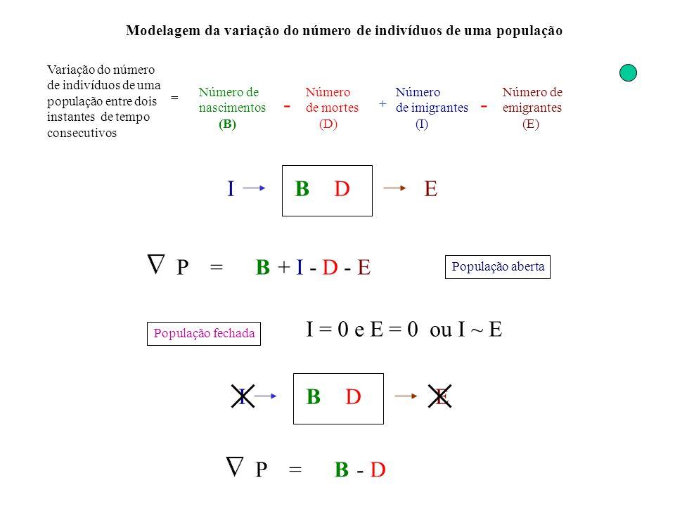 Variação do número de indivíduos de uma população entre dois instantes de tempo consecutivos = Número de nascimentos (B) Número de mortes (D) - Número