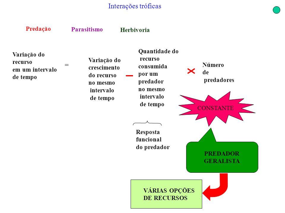 Interações tróficas Variação do crescimento do recurso no mesmo intervalo de tempo Variação do recurso em um intervalo de tempo = Resposta funcional d