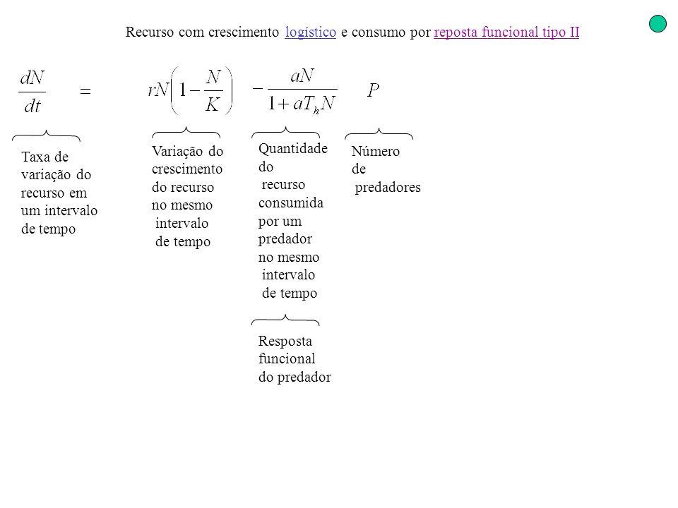 Variação do crescimento do recurso no mesmo intervalo de tempo Número de predadores Quantidade do recurso consumida por um predador no mesmo intervalo